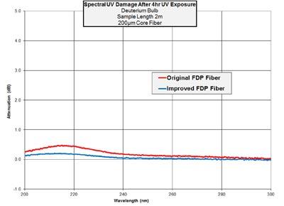 Fibra óptica FDP para sistemas de UV profundo