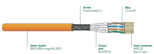 Cables de modo dual de calidad premium