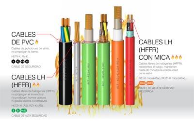 Identificador de cables