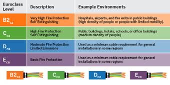 cables CPR de comunicaciones