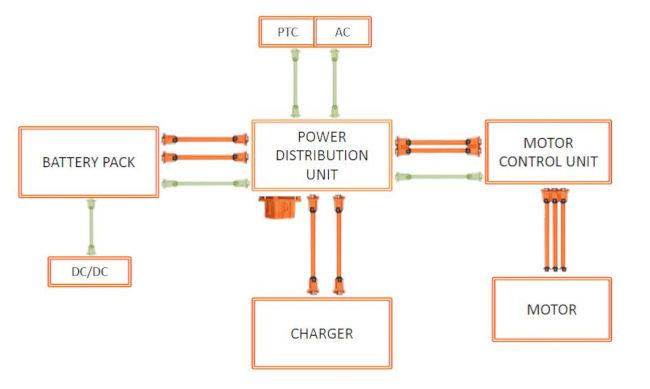 En los vehículos completamente eléctricos, todos los módulos requieren un conector. (Fuente: Amphenol)