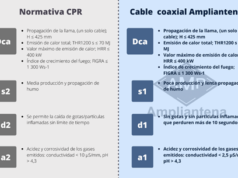 Ampliantena adapta sus cables coaxiales para ICT a la nueva normativa CPR