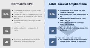 Ampliantena adapta sus cables coaxiales para ICT a la nueva normativa CPR