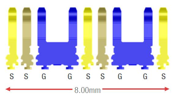 Secuencia de pin GSSG de Molex Mirror Mezz con pines de tierra más anchos
